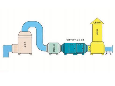 西藏低溫等離子廢氣處理設備_臨沂品牌好的低溫等離子廢氣處理設備廠家直銷
