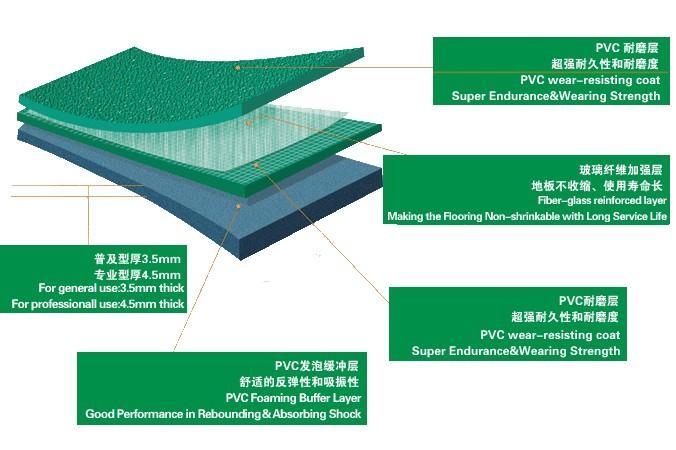 泓冠达生产销售室内室外PVC卷材,惠州PVC室内外卷材