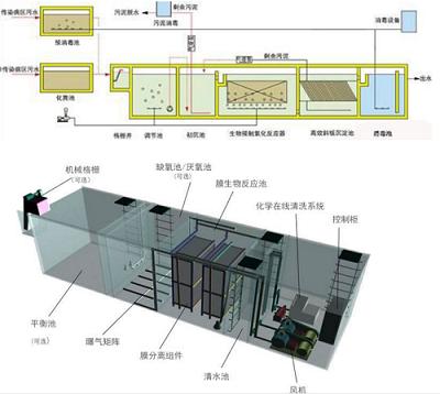 為您推薦優可靠的污水治理設備|污水治理工程
