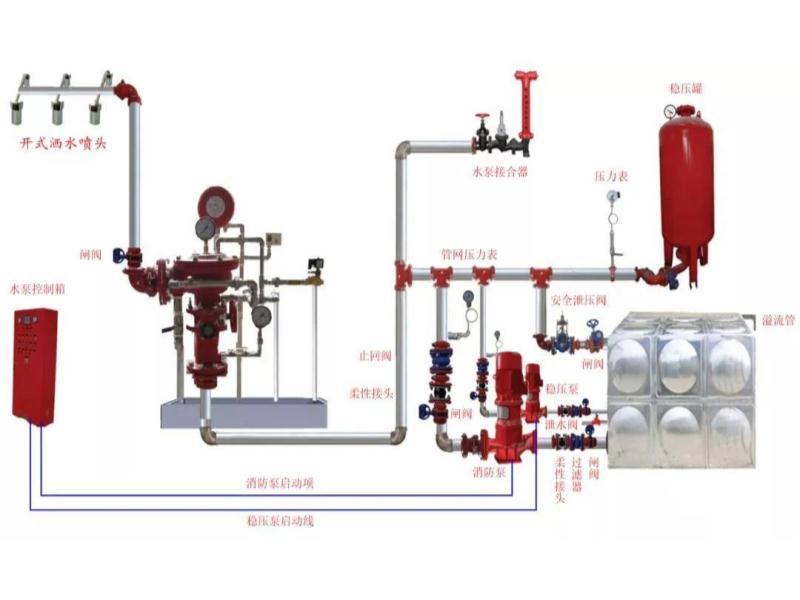 泉州室外消防给水系统_增压泵_消防水系统_湿式报警阀
