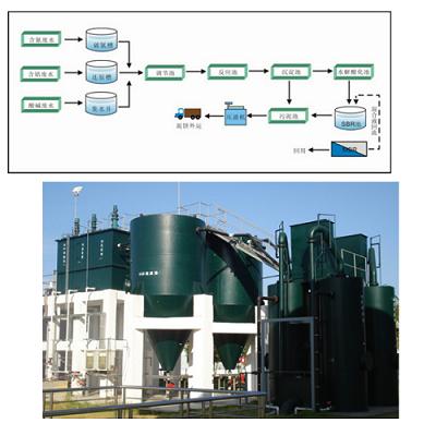 好的廢水處理設備推薦_污水治理工程