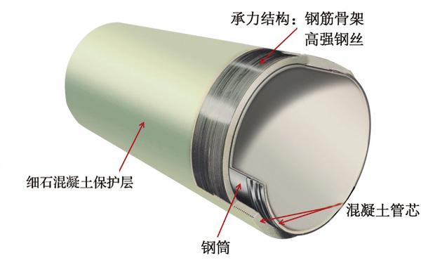 廠家供應預應力鋼筒混凝土管系列PCCP-高韌性預應力鋼筒混凝土管系列PCCP供應批發