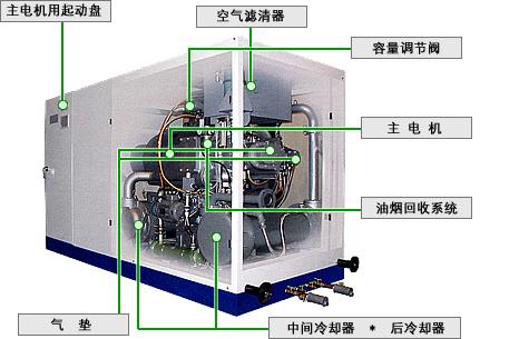 物美价廉的无油式螺杆压缩机-厂家直销广东无油式螺杆压缩机