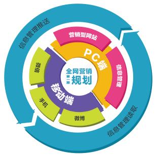 SEO优化平台,福州网络营销业务,官网优化平台