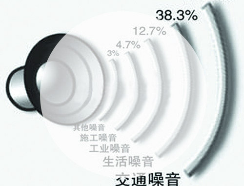 噪声环境检测机构/同创机构