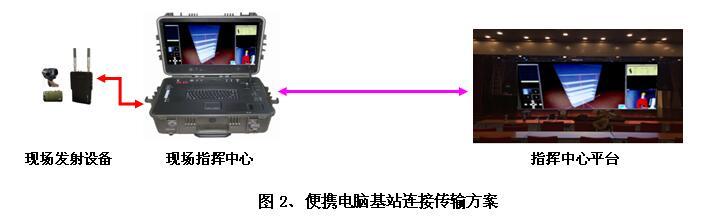 远端传输设备东方海龙咨询电话13699162306