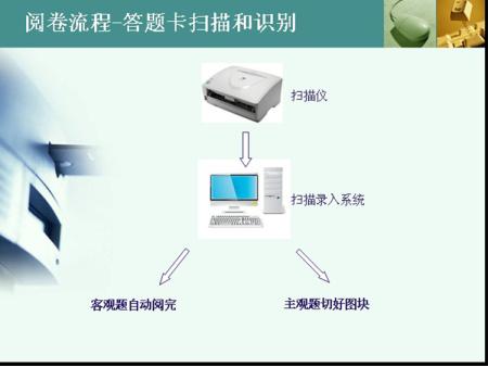 电子阅卷系统 如何操作 南昊 自动阅卷系统教研版