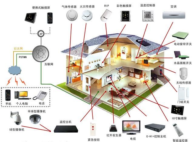 烏海智能家居設計|哪里有供應烏海智能家居