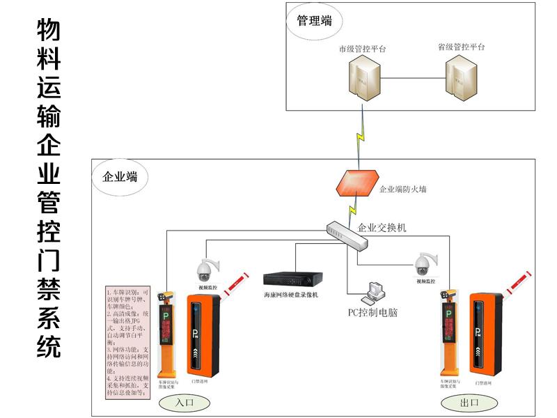 大宗物料管控门禁系统专业安装调试-晟昊电子供应好用的门禁管理系统