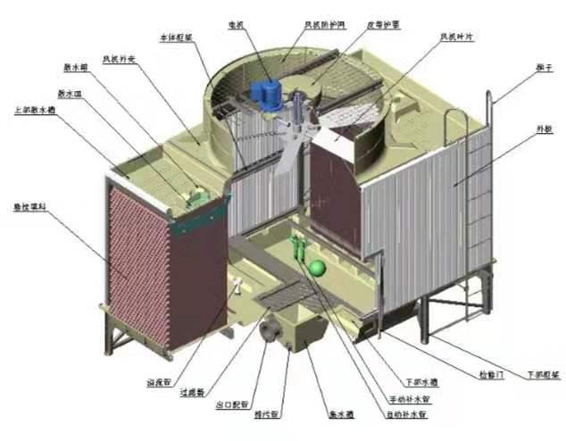 冷却塔多少钱-想找好的供应冷却塔,就来沈阳大友玻璃钢