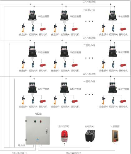 廠家直銷的車庫控制系統_品牌好的分布式車庫控制系統經銷商