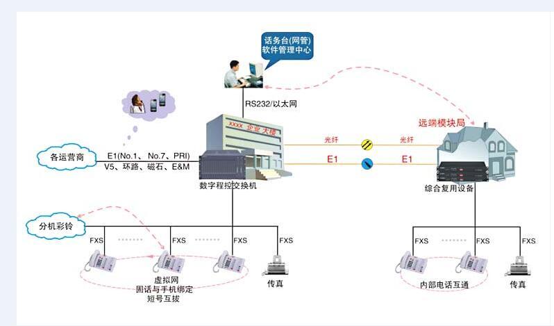 SW-2000型数字程控交换机销售-品牌好的程控交换机上哪买