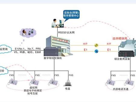 常州SW-2000型数字程控交换机厂家|上海市口碑好的程控交换机供销