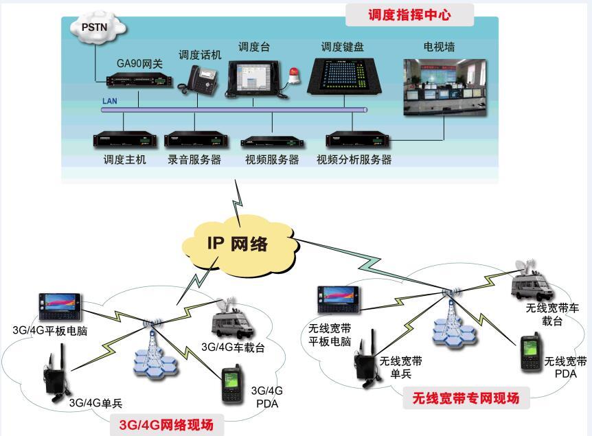融合调度通信指挥系统安装-价位合理的融合调度通信指挥系统品牌推荐