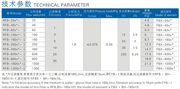 鹿城價格合理的過濾器_想買好用的RFB型直回式回油過濾器,就來崛牌液壓