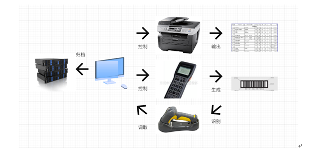 中国部队内部库房仓储管理系统排行_哪里有供应操作方便的时讯仓储管理系统