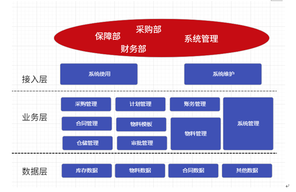 中国高水平的部队内部库房仓储管理系统_供应河北有保障的时讯仓储管理系统