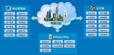 效果好的物業管理-秦皇島性價比高的時訊物業管理系統開發供應