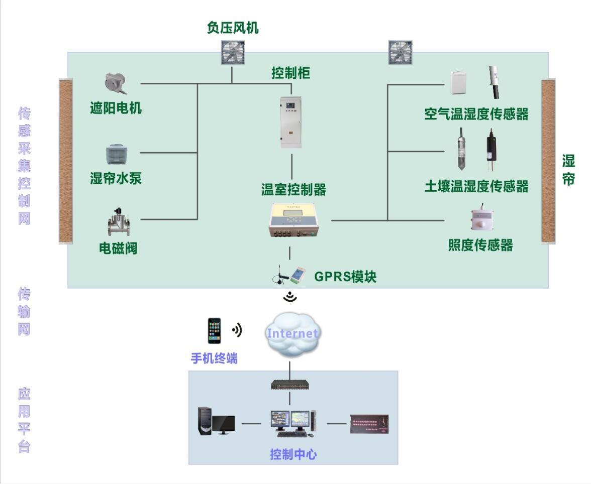 如何选择智能温室大棚控制系统-诚荐专业的时讯智能温室大棚控制系统