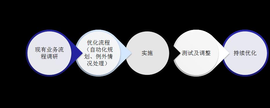 中国福州流程机器人效果-福州靠谱的流程自动化机器人公司推荐
