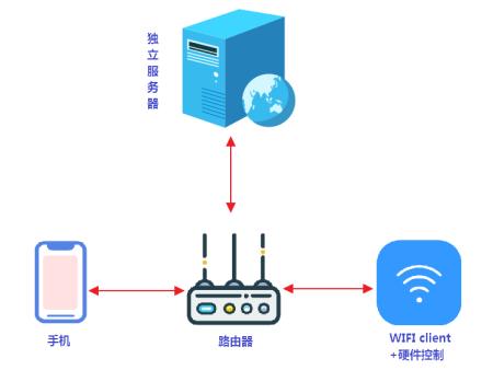 高防服务器,香港服务器,服务器