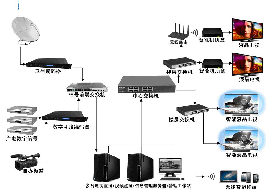 酒店IPTV智慧互动电视系统