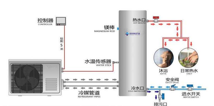 重庆碧涞空气能热水器除垢-价格合理的空气能热水器上哪买