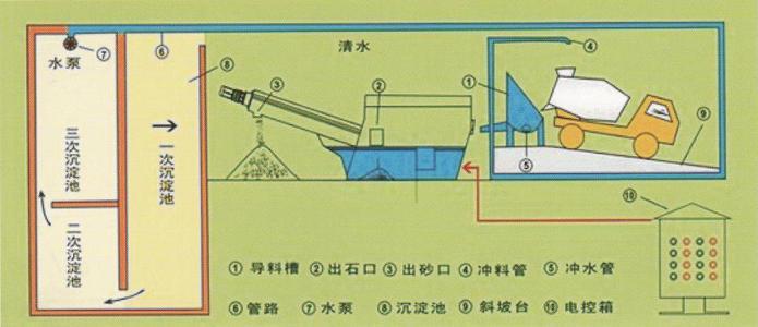 广西砂石分离机_优良的广西海之源环保供应 广西砂石分离机