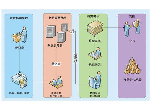 西宁档案管理服务-格尔木档案数字化 选青海万昆经验丰富