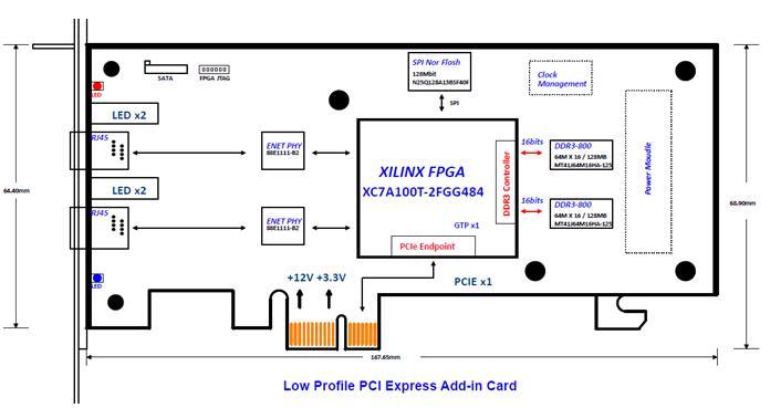 实用的XC7A100T高速数据采集-供应太速科技297-XC7A100T以太网收发卡