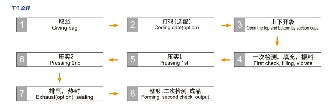 中国多种数袋专用包装机-浙江好用的数袋专用包装机组