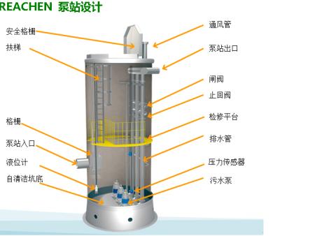夜夜澡天天碰天天摸玻璃钢一体化泵站-加压泵站-排涝泵站