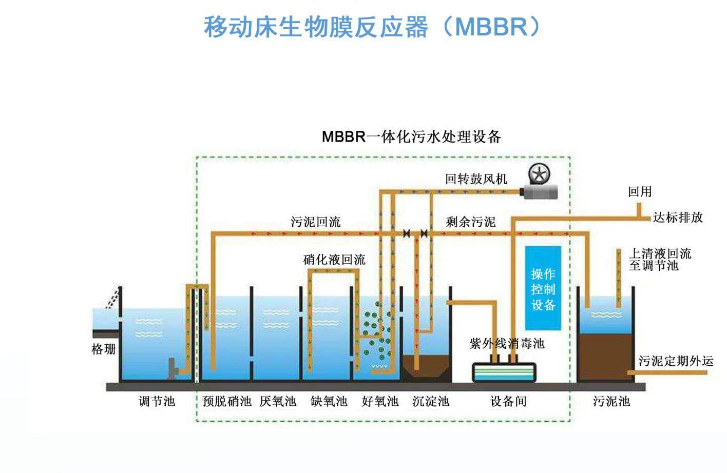 甘肃一体化水处理-污水处理系统设备用什么传感器-污水处理站