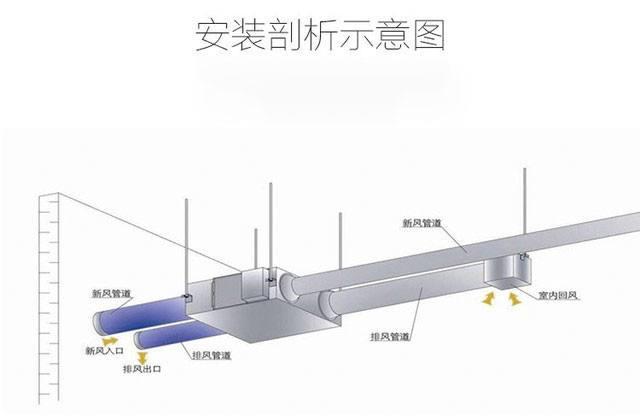 甘南新风系统-新风系统低价甩卖-新风系统供应