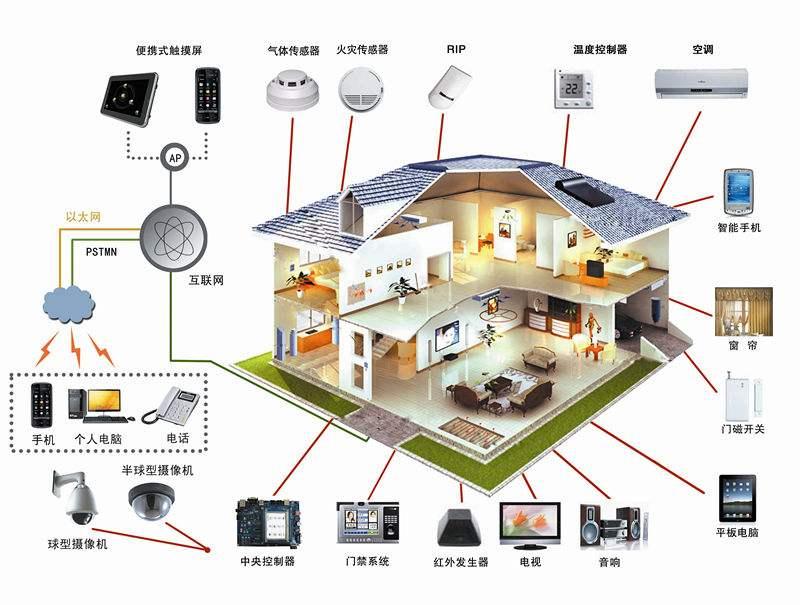 秦皇岛智能家居系统-到哪购买实惠的智能家居