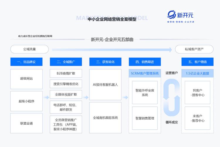 新开元电话-福建信誉好的新开元智能营销系统公司产品大图