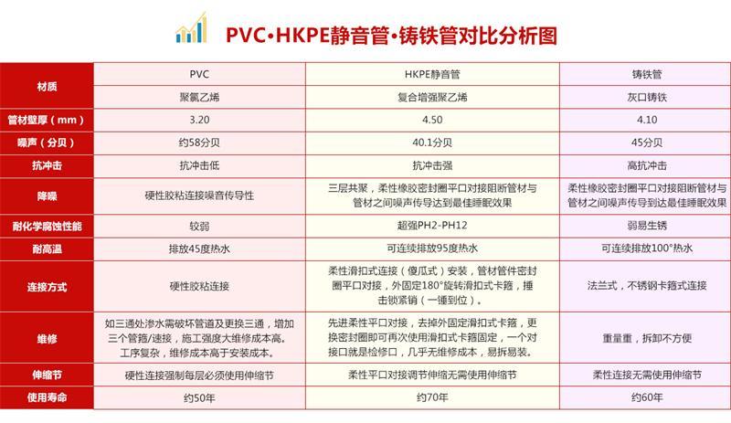 PP超静音排水管_九嘉晟美价格划算的PP静音排水管出售