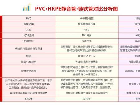 HKPP静音管,专业的滑扣式连接件供应商_九嘉晟美