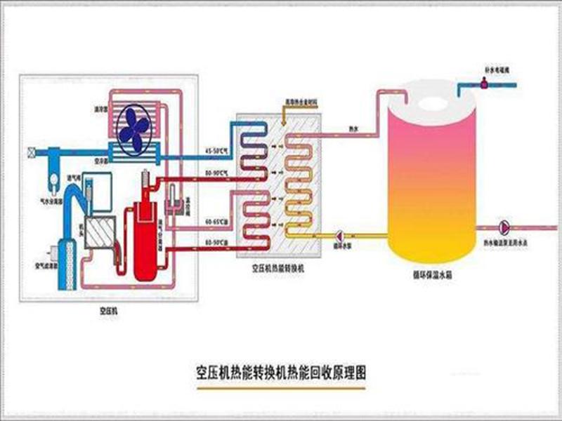 空压机余热回收系统-西安空压机余热回收技术
