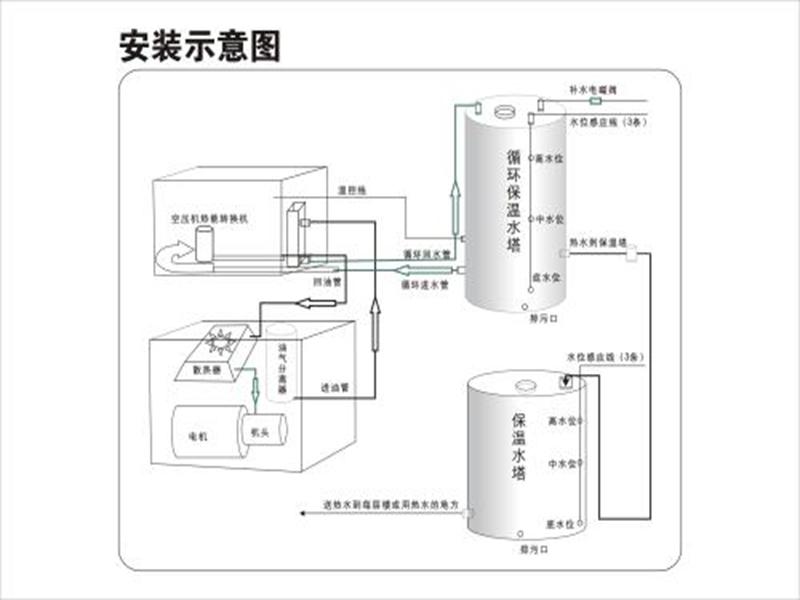 空压机余热回收系♀统-西安空压机余热回收处理