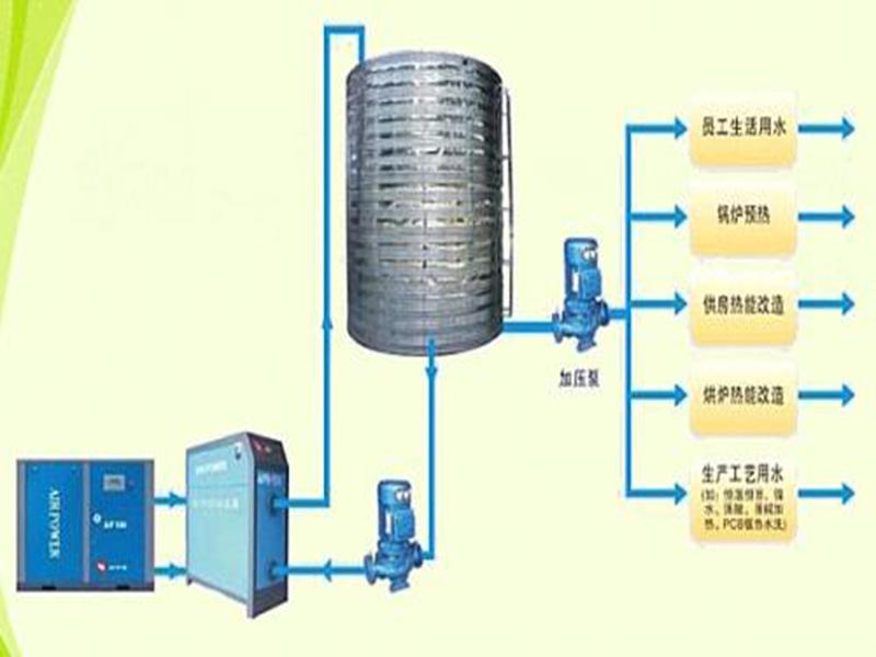 空压∞机余热回收系统-西安空压机余热回收-西安空压机余热利用