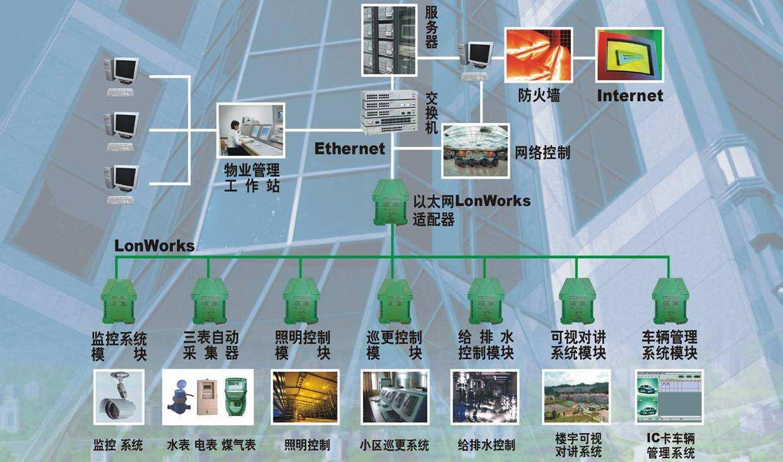 宁夏弱电工程,银川弱电工程公司【安立信】