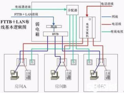 银川综合布线工程-永宁综合布线系统-内蒙综Ψ合布线工程建设