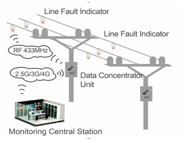 故障指示器性能模拟系统 架空型接地及短路故障指示器市场行情