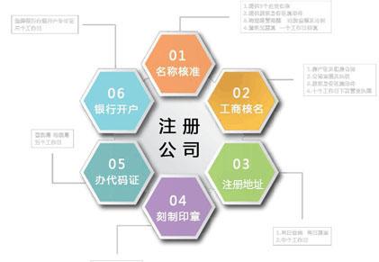 北京自己注冊公司花費-北京大興 注冊公司-北京工商公司注冊
