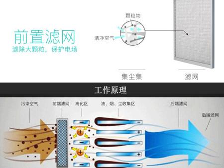 空调机组静电净化杀菌模块原理与特点