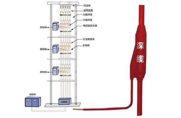 永安深缆电线电缆报价-漳州深缆电线电缆价格