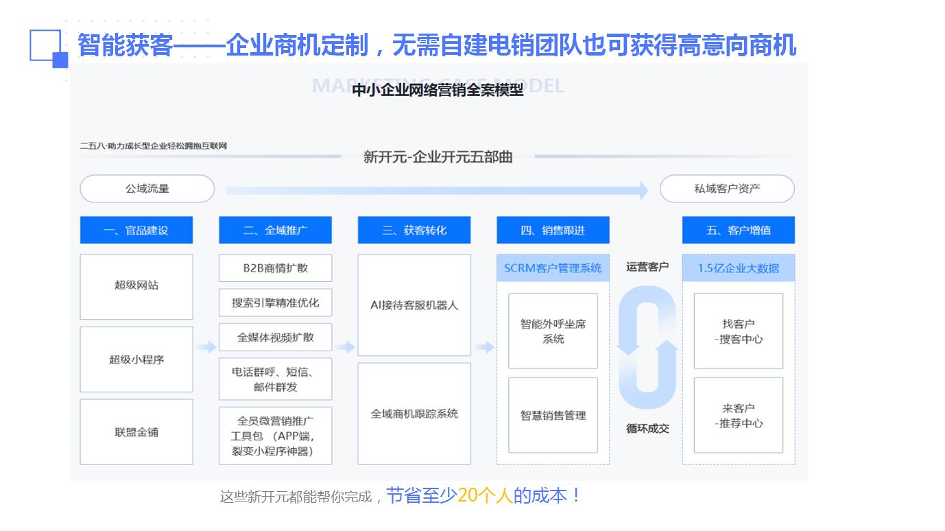 营销管理系统-m6营销系统-接口平台