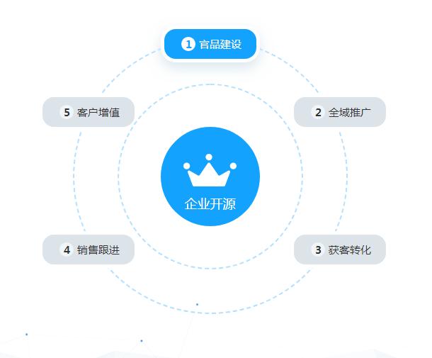 免费销售配合工具效果-陕西销售管理系统-西藏销售管理系统