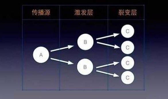 裂变邀请系统品牌-北京企友通裂变邀请系统